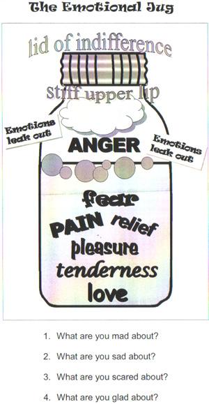 emotional jug